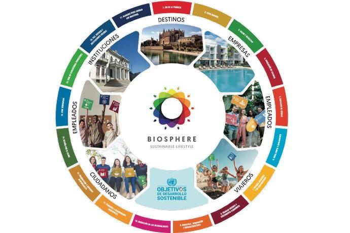 Biosphere Sustainable Lifestyle